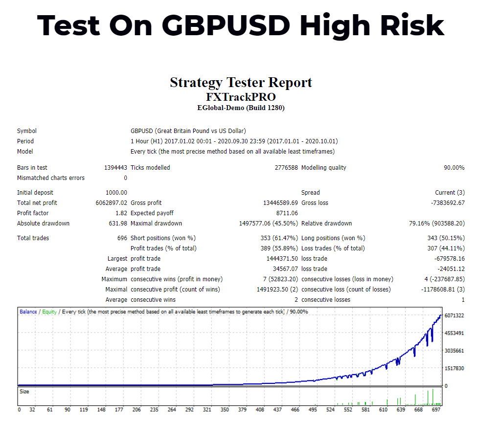 FX Track Pro Strategy Tests