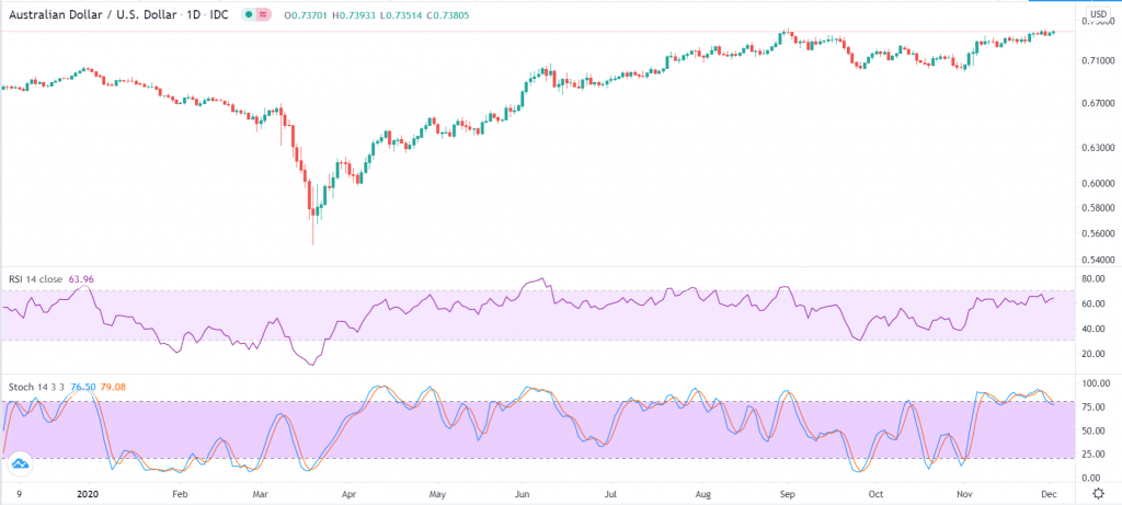 AUD/USD has been a strong performer in 2020