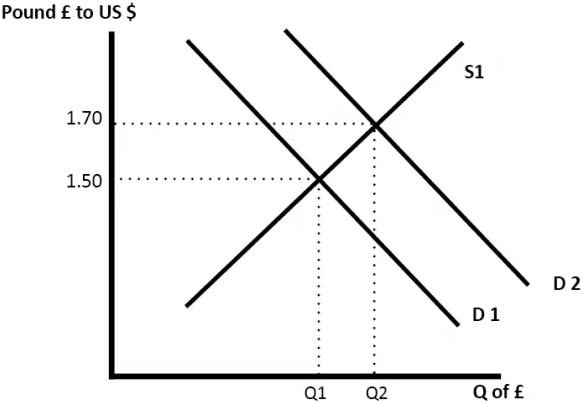 Currency supply and demand diagram