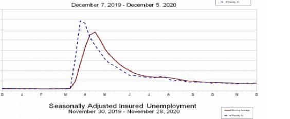 seasonally adjusted insured unemployment