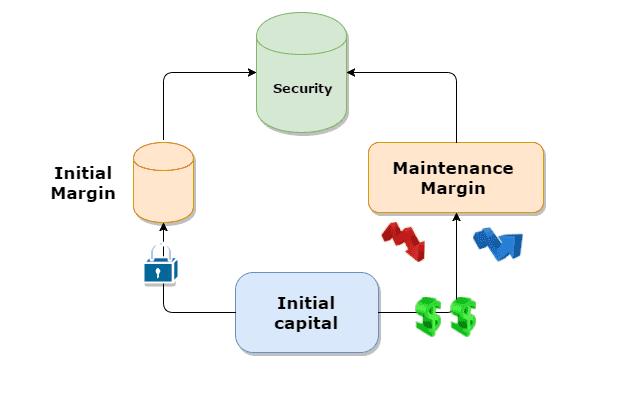 margin maintenance