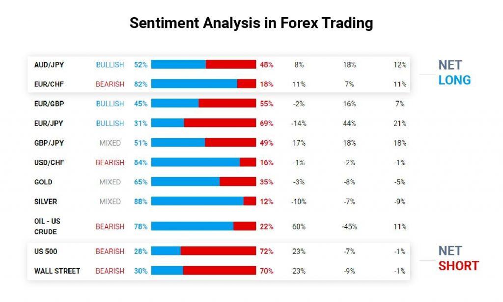 Trader sentiment