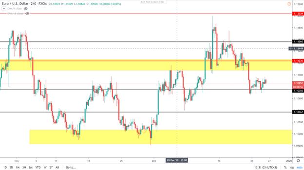Euro /USD chart