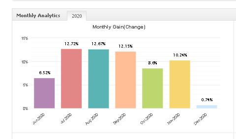 Swing VIP EA monthly gain