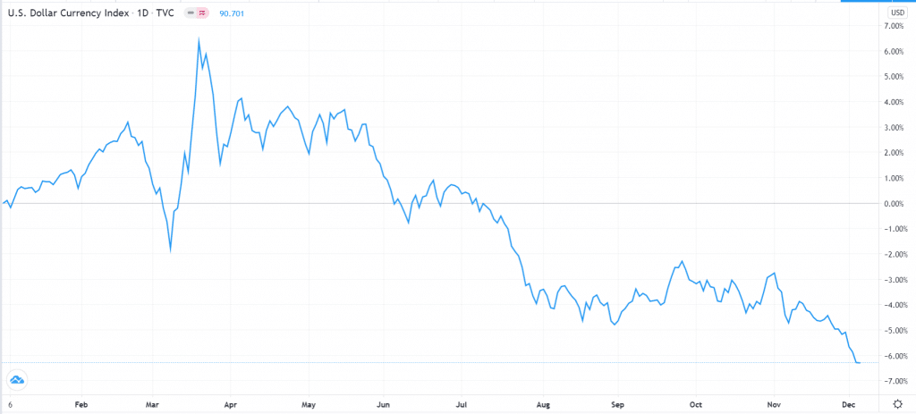 he US dollar index has been on a freefall in 2020