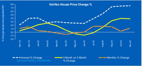 Halifax House price change chart