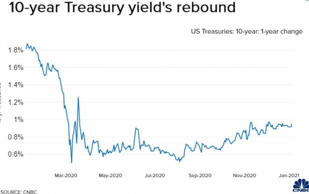 10-Year Treasury Yield's rebound