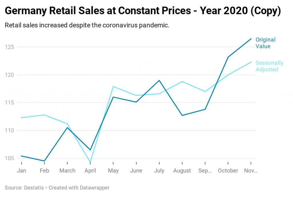 Germany retail sales