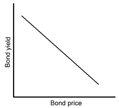 Bond prices and yields vs. interest rates