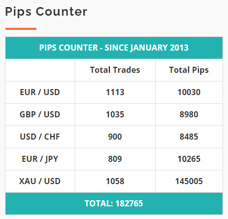 CentreForex pips counter