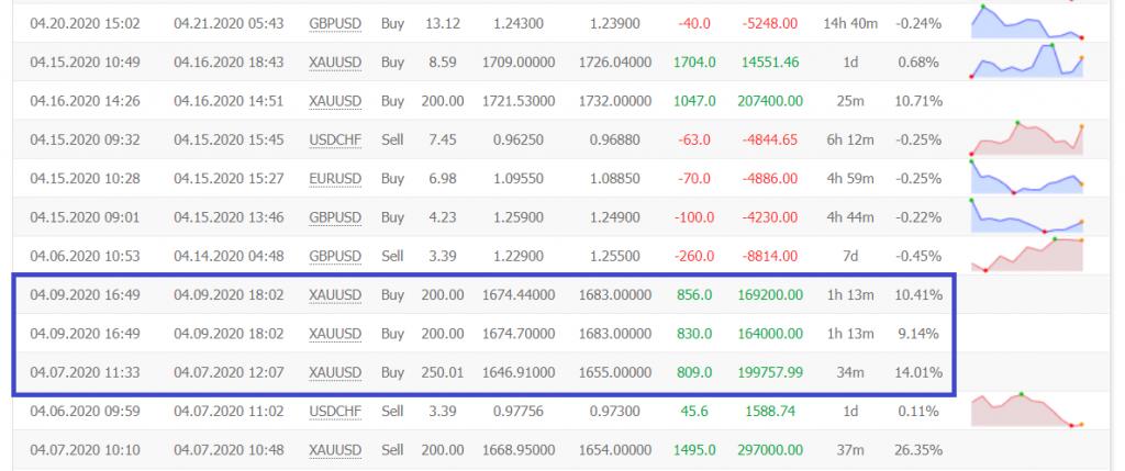 CentreForex trading results