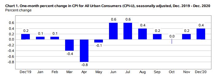 U.S Consumer Price Index Rose 0.4% in December