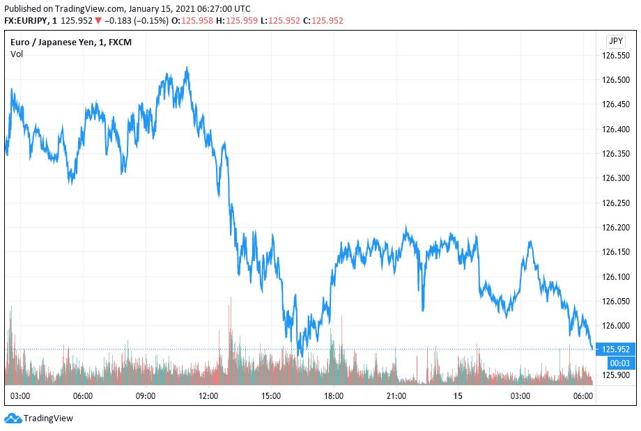 Euro/Japanese Yen