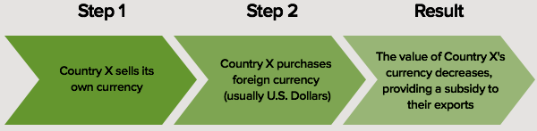 According to the US Treasury Department, currency manipulation happens in three steps.