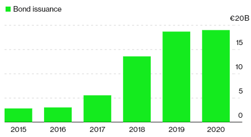 By 2020, European banks neared €20 billion in green bond purchases.