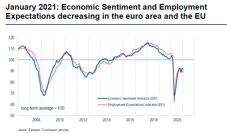 Euro Area and the EU Record Decline in Economic Sentiment and Employment Expectations