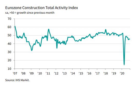 Eurozone Construction Total Activity Index