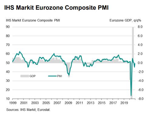 IHS Markit Eurozone Composite PMI