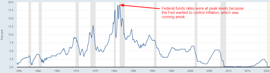 Federal funds rates since 1954