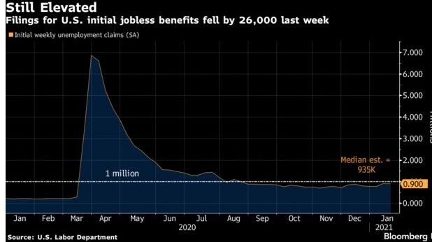U.S. Jobless Claims Fell, But Remain Higher than Pre-Crisis Levels