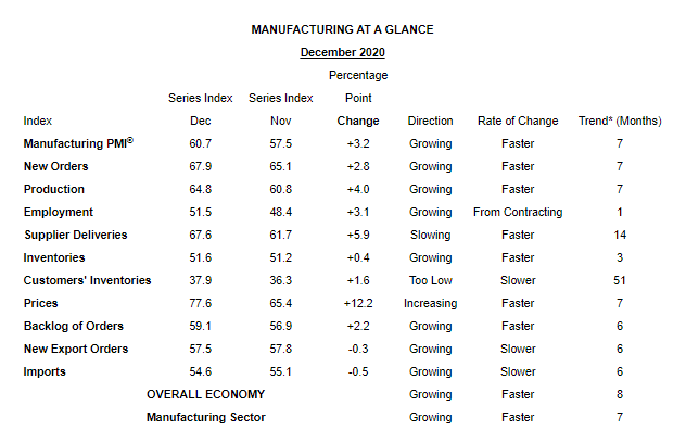 Manufacturing at a glance