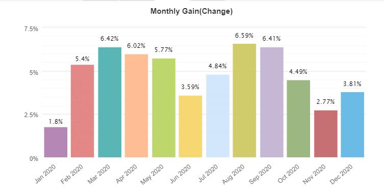 NCM Signals monthly gain