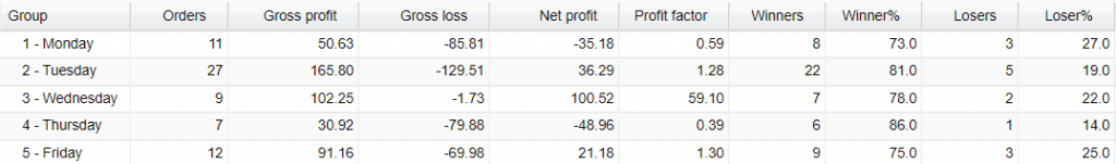 Neuro FX Robot trading results