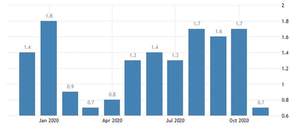 Norway statistics