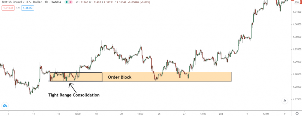 Order Block in Forex Trading