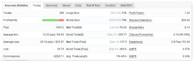 Profit Forex Signals advanced statistics