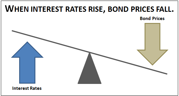 Bond Prices and Interest Rates Have an Inverse Relationship