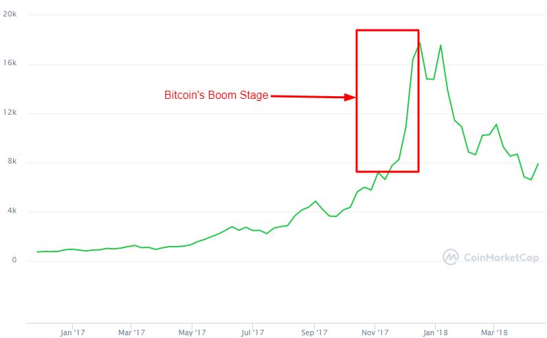 Bitcoin's 2017/18 boom before bursting,
