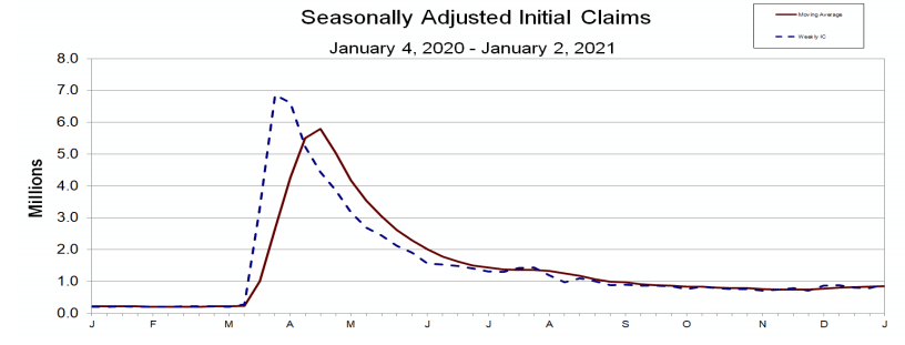 U.S. Initial Claims Eases in Early January 2021