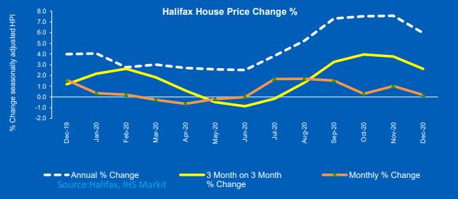 U.K House Prices End 2020 6.0% Higher than Last Year amid Slowdowns