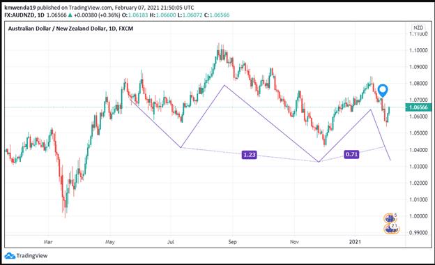 AUD/NZD chart. Technical analysis