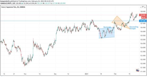 EUR/JPY Depiction of rectangle bottom