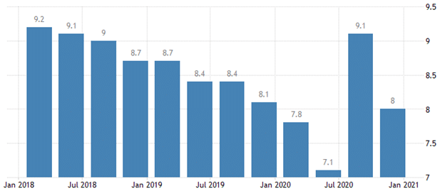The French unemployment rate declined by 8.0% in Q4 2020 from an upside of 9.1% in the previous quarter.