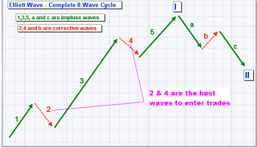 What to remember why using Wave Elliot Theory