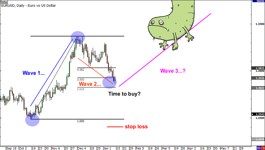 Consider the chart of a EUR/USD currency pair.