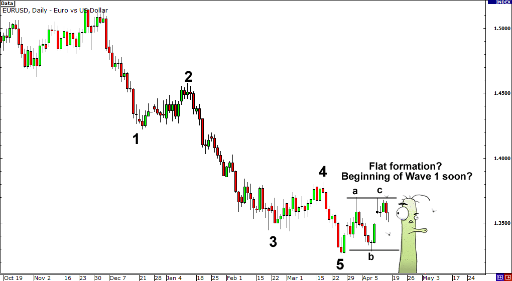Consider the EUR/USD chart , whereby price appears to be trending lower going by the massive Wave 1.
