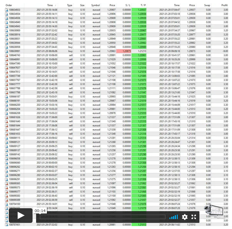 Euro Scalper Pro Real Account Trading Results