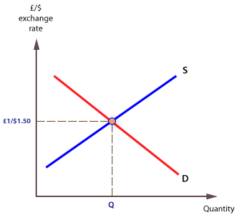 GBP/USD exchange rate is at equilibrium