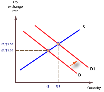 In the figure, line S (blue line) represents the limited supply for GBP, while line D and D1 represent the initial and the new GBP demand levels, respectively.