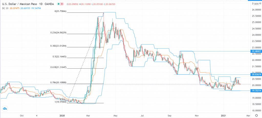 USD/MXN technical outlook