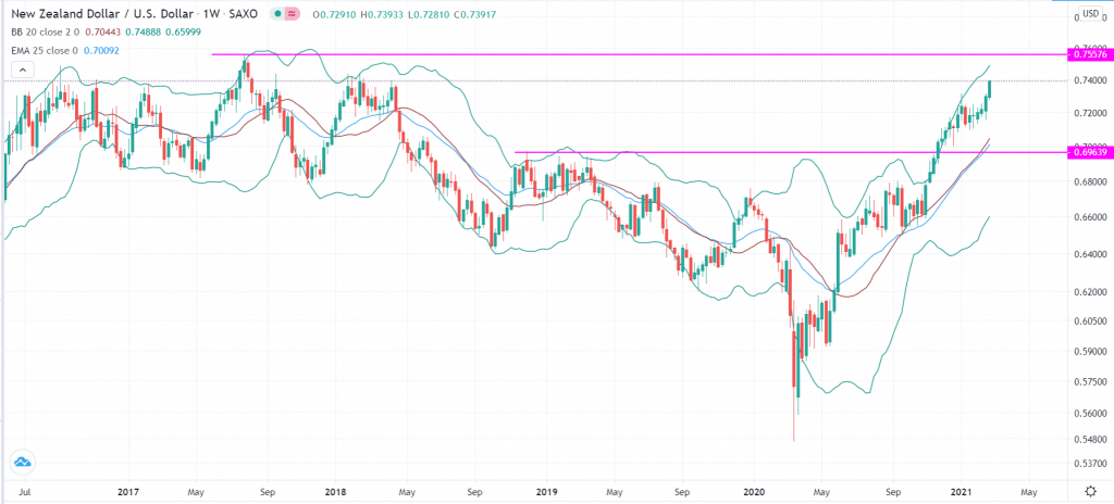 NZD/USD technical outlook