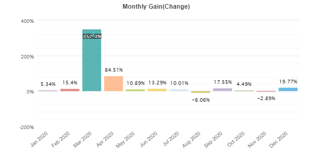 R Factor EA monthly gain