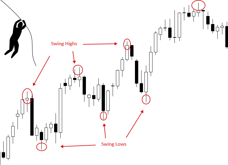 So, You Want To Be A Swing Trader In Forex?
