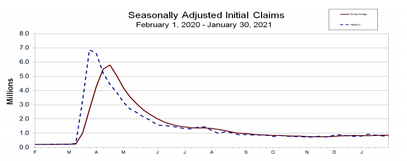 Seasonally Adjusted initial claims