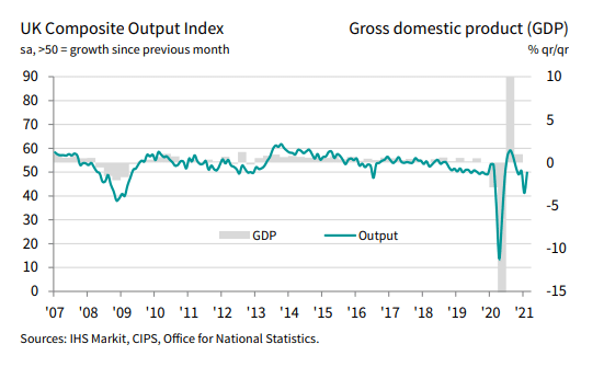 UK composite output index