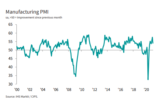 U.K Manufacturing PMI Plunged to a 3-Month Low in January